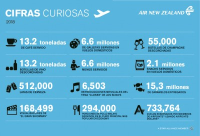Cifras curiosas de Air New Zealand durante el 2018